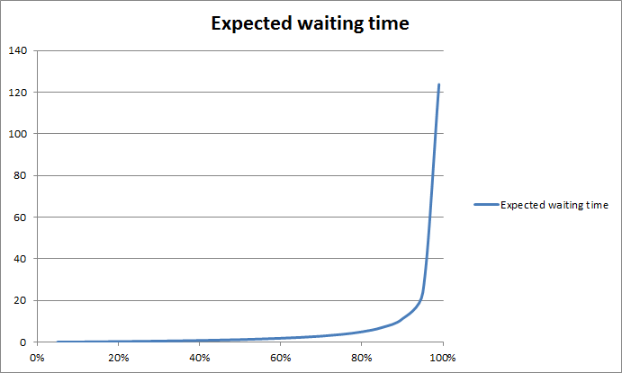Expected Waiting time